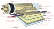 Tăng tuổi thọ màng RO của máy lọc nước Kangaroo